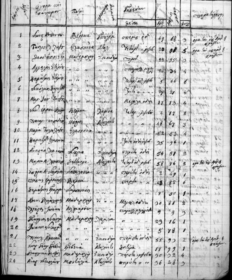 Μακεδόνες πρόσφυγες του 1821 στην Αταλάντη Φθιώτιδας